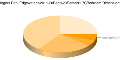 Pie Chart showing breakdown of 1 bedroom sizes in Chicago Rogers Park & Edgewater 1 bedroom apartments